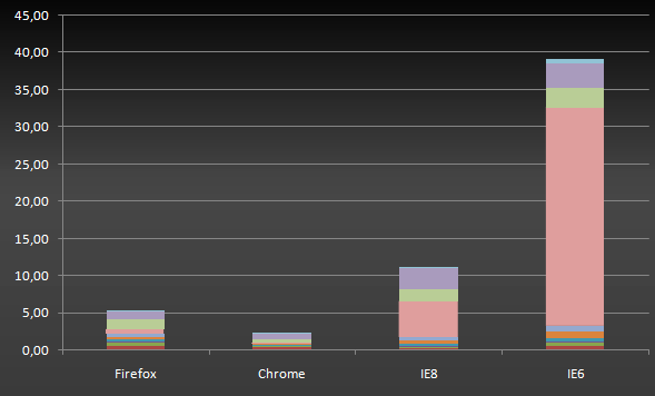comparing Browsers with jQuery 1.4 summed up