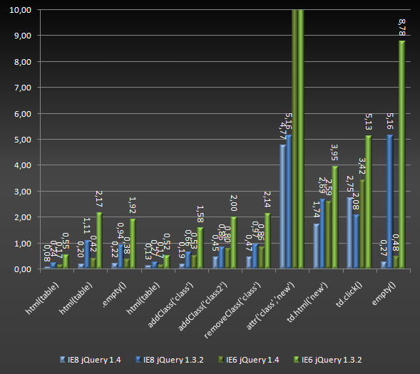 comparing jQuery 1.4 and 1.3.2 in IE6 and 8